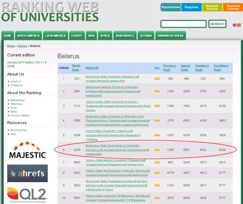 Ranking Web of Universities - January 2017