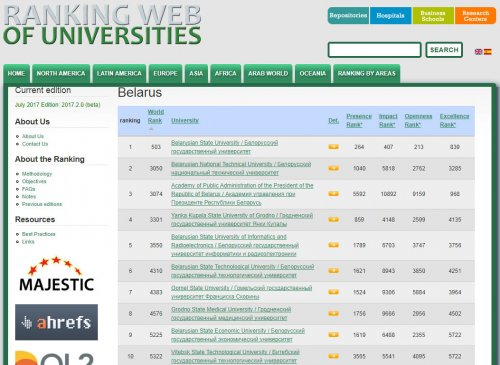 Ranking Web of Universities - July 2017