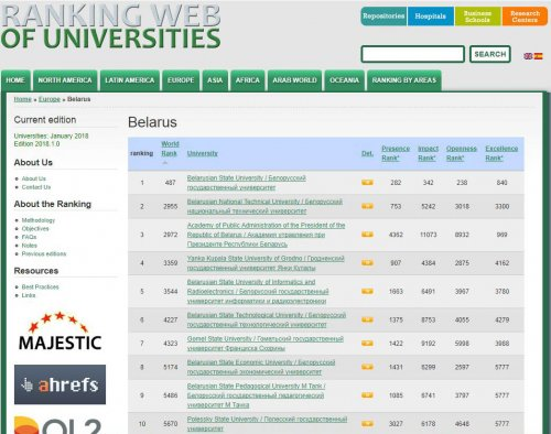 Ranking Web of Universities - January 2018